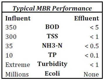 Typical Dynamic Machine Design MBR Effluent Quality Chart